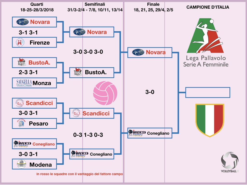 Tabellone Play off Finale A1f 2018