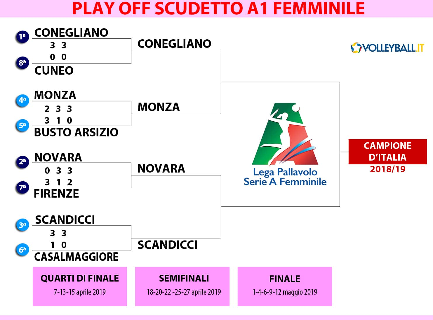 Calendario Play Off.Play Off A1 F Novara E Monza In Semifinale Il Calendario